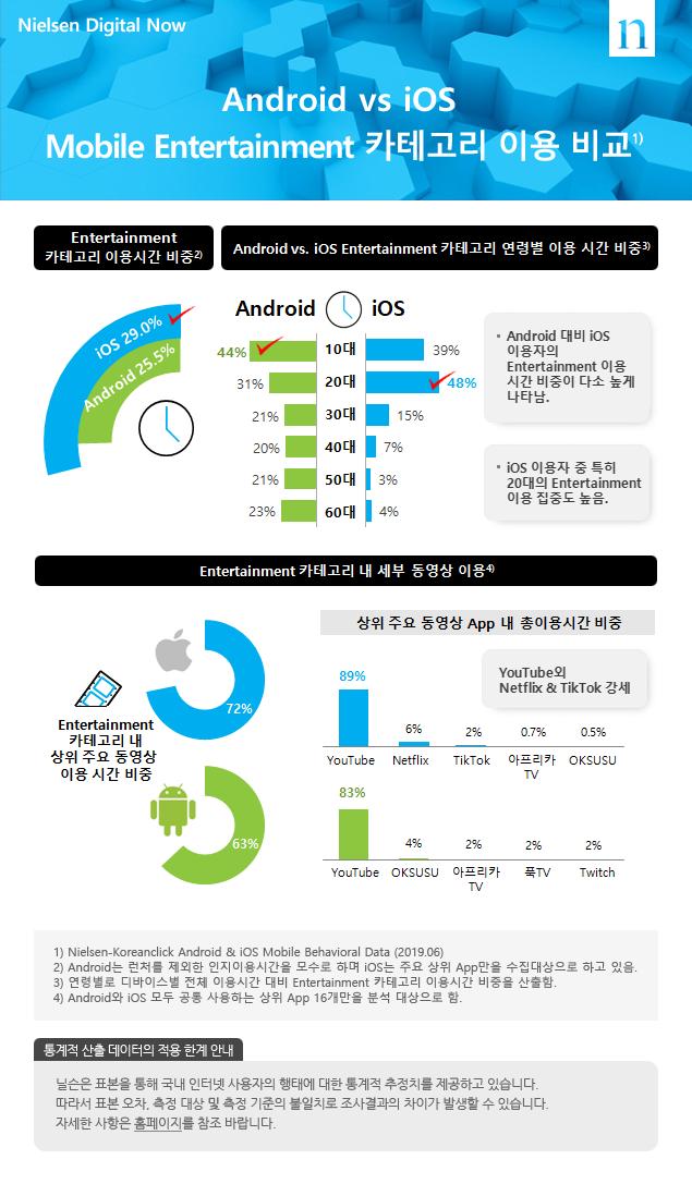 Android vs iOS Mobile Entertainment 카테고리 이용 비교
