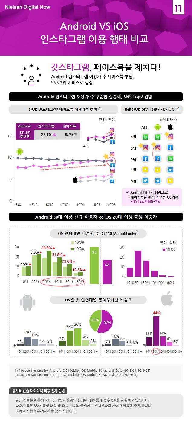 Android VS iOS 인스타그램 이용 행태 비교