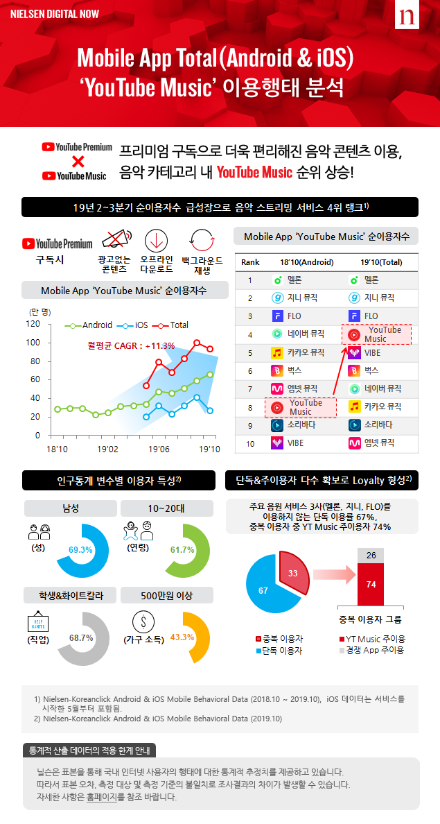 Mobile App Total(Android & iOS)'YouTube Music'이용행태 분석