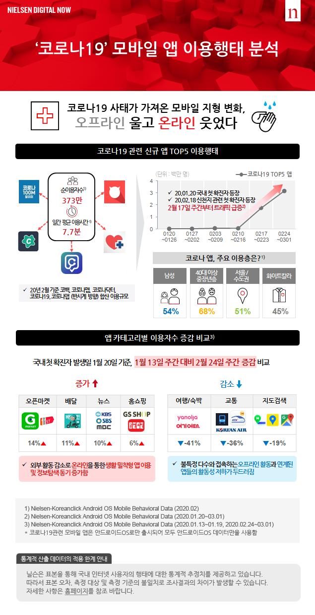 `코로나19` 모바일 앱 이용행태 분석