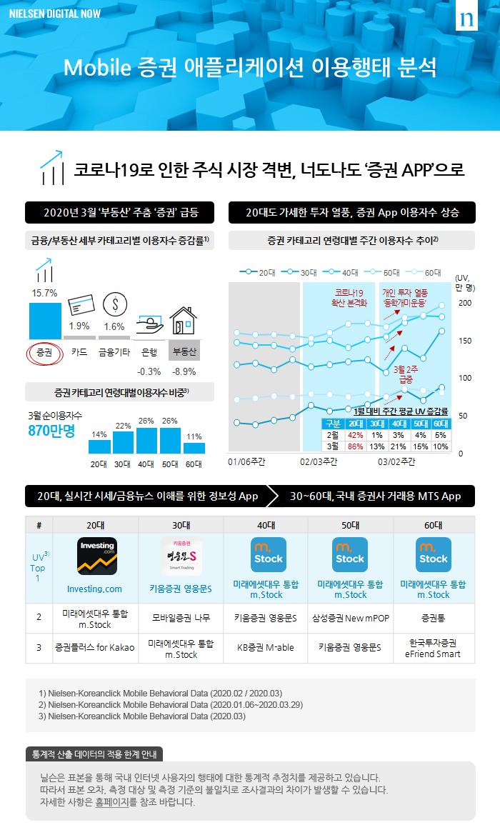 `Mobile 증권 애플리케이션 이용행태 분석