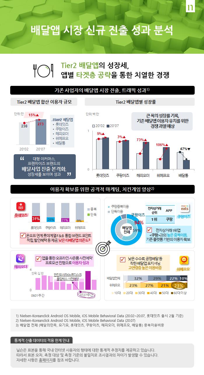 배달앱 시장 신규 진출 성과 분석