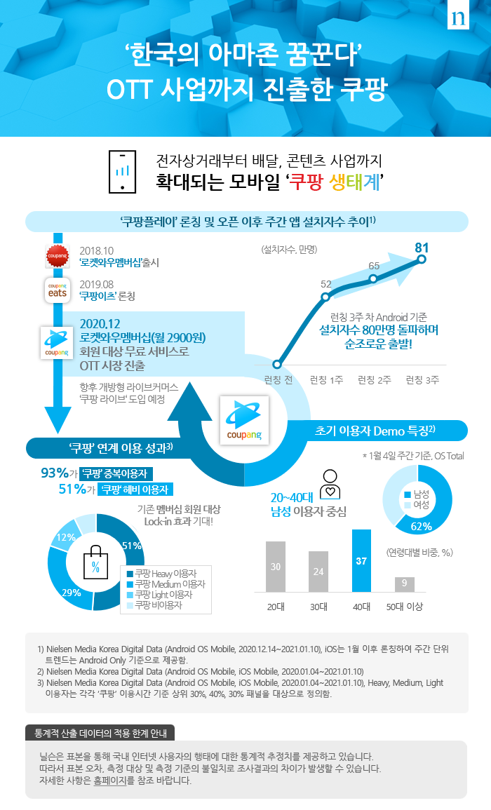 '한국의 아마존 꿈꾼다'  OTT 사업까지 진출한 쿠팡